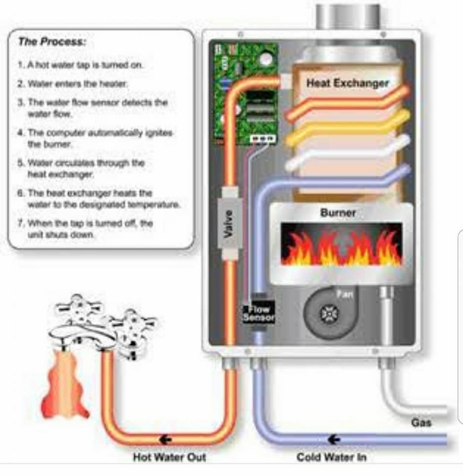 Gas Geysers